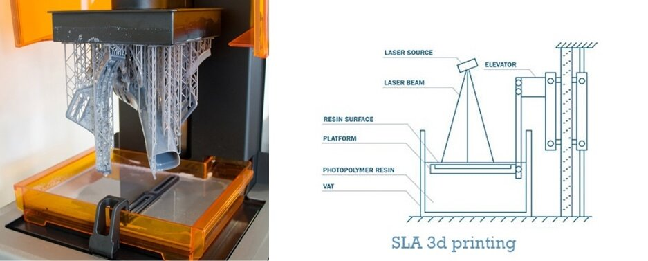 Stereolithography SLA SLA 3d printing - What is 3d printing and how does it work?