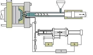 3.Gas assisted Injection Molding - what is injection molding
