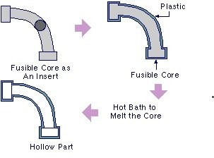 Fusible Core Injection Molding - what is injection molding