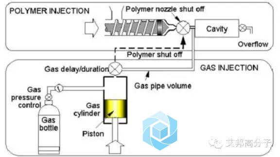 Gas assisted Injection Molding - what is injection molding