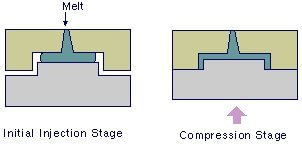 Injection compression Molding - what is injection molding
