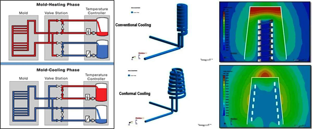 Injection mold Cooling phase - what is injection molding