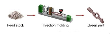 Injection molding - what is injection molding