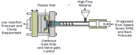 Low pressure Injection Molding - what is injection molding