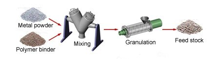 Raw material synthesis - Injection Molding-The Most Comprehensive Guidance