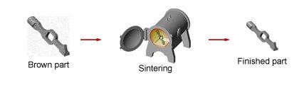 Sintering - what is injection molding