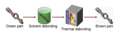 Solvent degreasing - what is injection molding