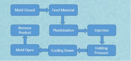 injection molding process - Injection Molding-The Most Comprehensive Guidance